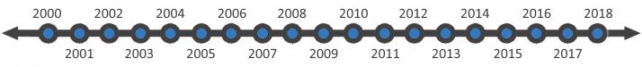 Guy Kawasaki, Managing Director since 2000