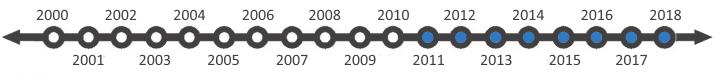 Tao Li, Limited Partner since 2011