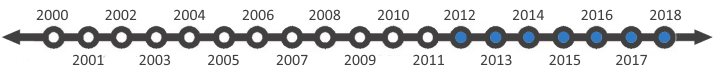 Razzouk Trust, Owner since 2012